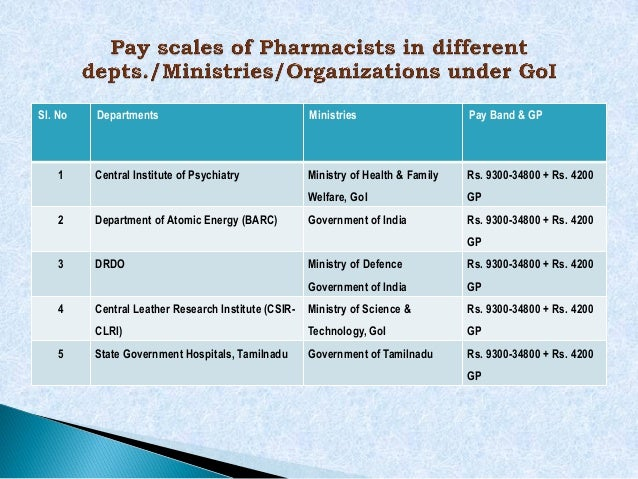 Pharmacist Pay Scales In 7th Cpc Proposed By Ihpa