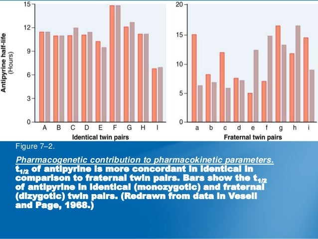 Figure 7–2.  Pharmacogenetic contribution to pharmacokinetic parameters. t1/2 of antipyrine is more concordant in identica...