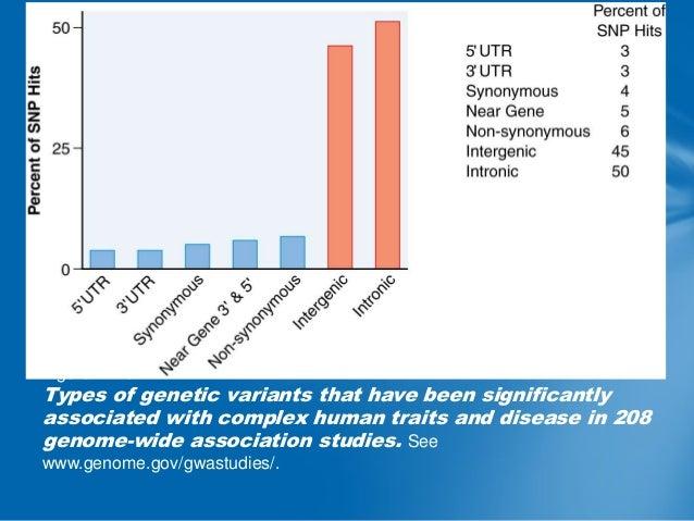 Mutation  Disrupts Gene function  'Single  gene disorder'  Inherted;Mendelian fashion