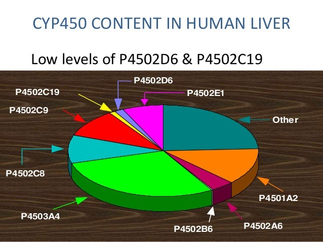 MUTANT ALLELES OF PHASE II ENZYMES  Gene Mutant Alleles Substrates  NAT2  *2, *3, *5, *6,*7,  *10,*14  Isoniazid, hydralaz...