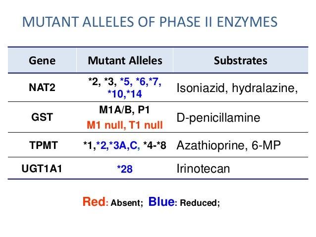 GENETIC VARIATION IN DRUG RECEPTOR:  (i)ATP binding cassette (ABC) family :  I. multi drug resistance gene also classified...