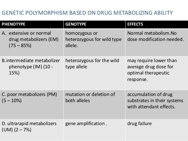 SUBSTRATES OF P-GLYCOPROTEIN  Category Substrates of P-gp  Anti-cancer agents Actinomycin D, Vincristine,etc  Cardiac drug...