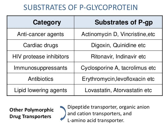 G-protein Coupled Receptors (GPCR):Over 50% of all drug targets  have G-protein coupled receptors (GPCR). Genes of GPR has...
