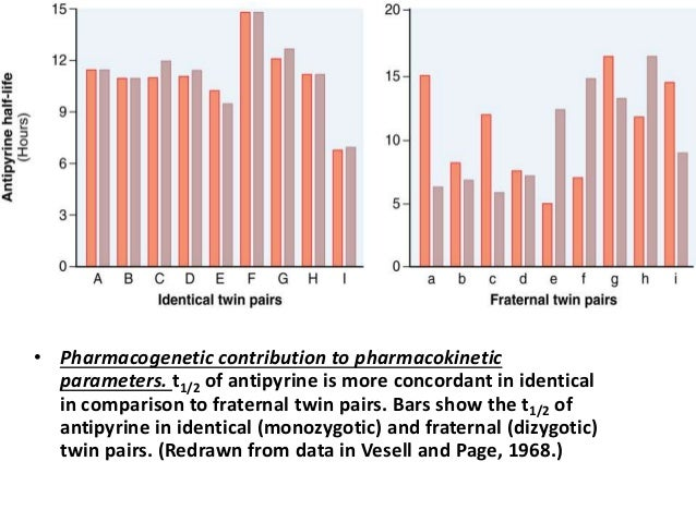 • Pharmacogenetic contribution to pharmacokinetic  parameters. t1/2 of antipyrine is more concordant in identical  in comp...