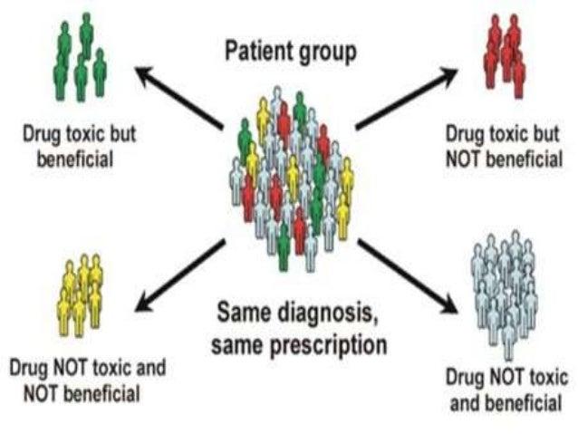 • PHARMACOGENETICS = Pharma and genetics  • Pharma the Greek word i.e. PHARMACON, related to  Drugs.  • Genetics related t...