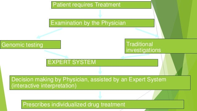 Patient requires Treatment Examination by the Physician Genomic testing Traditional investigations EXPERT SYSTEM Decision ...
