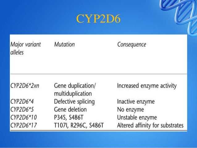 CYP 2C • CYP2C9 * 2 and CYP2C9 * 3 variants are of significance- PM