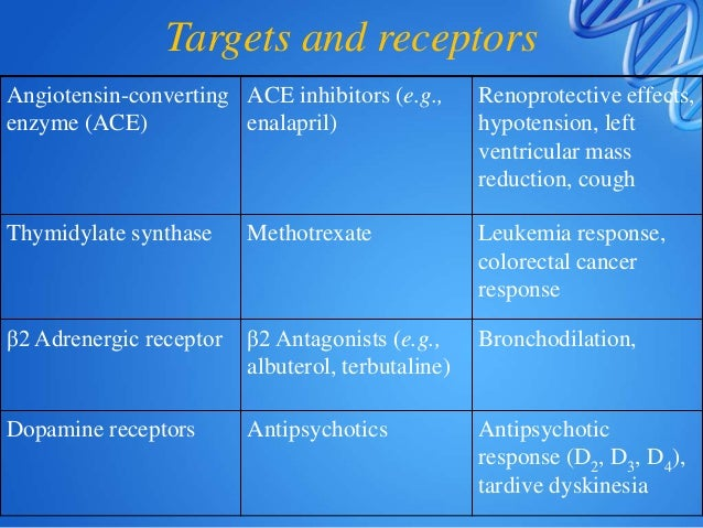 Pharmacogenomics in various stages of drug development • Drug target identification –identification and characterization o...