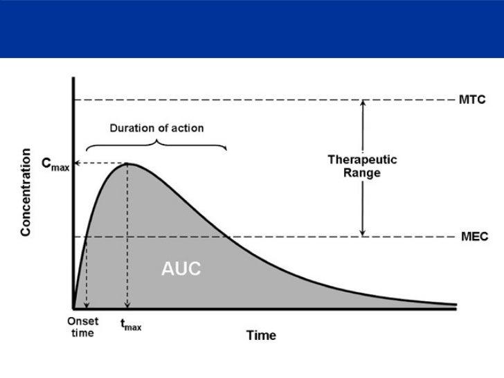 clonazepam onset peak duration hydromorphone