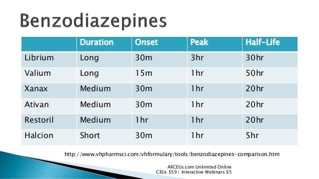 Pharmacology Opiates And Benzos