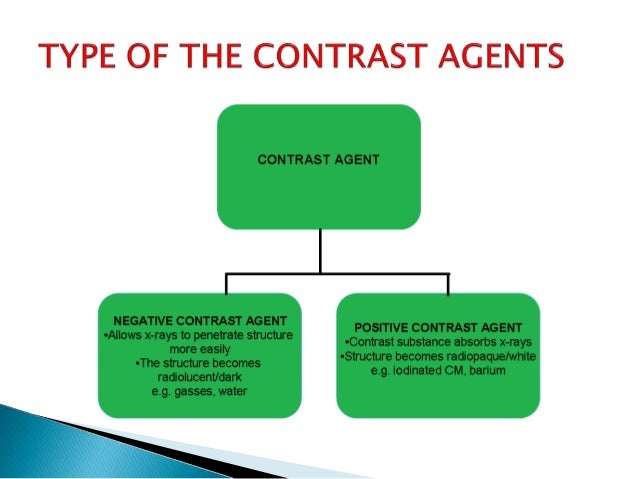 Pharmacology and contrast agents Types of contrast