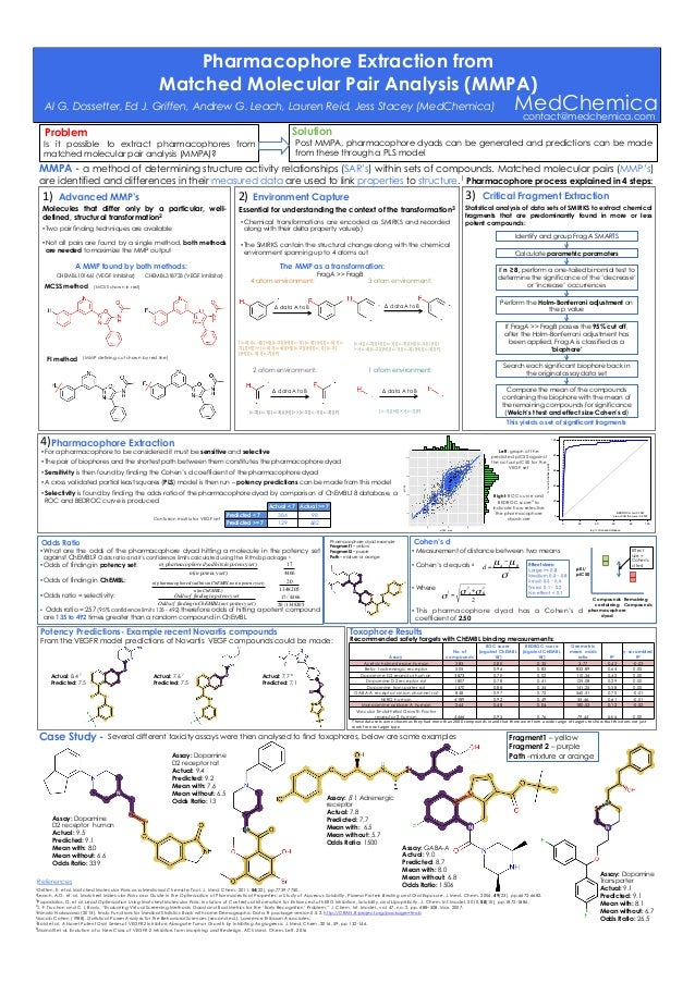 Toxophore Results Recommended safety targets with ChEMBL binding measurements: MedChemica Pharmacophore Extraction from Ma...