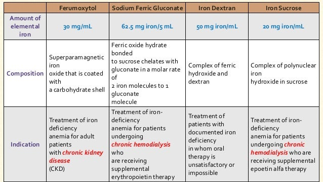 Pharmacotherapy Of Anaemia Dr Jayesh Vaghela