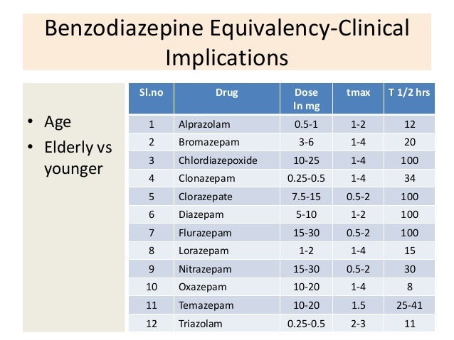 Benzodiazepine conversion chart choice image chart for Convert image to blueprint online