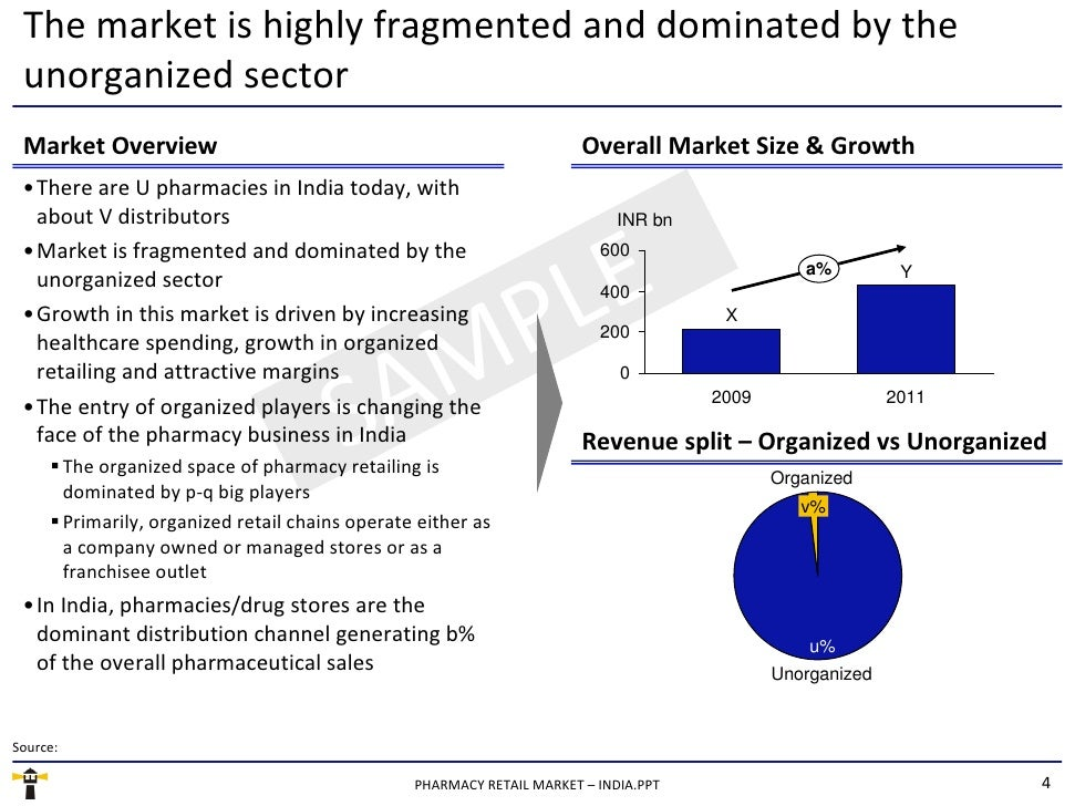 international challenges to enter the indian market Difficulties faced by indian firms in a global market by rajalakshmi rahul on september 17, 2012  the following are the challenges encountered by indian multinational enterprises in going global (sreenivas, 2006): global economic slowdown the global recession is  there is no fast fix for this condition but there is a functioning management for international market.