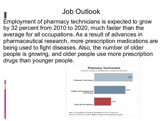 Pharmacy technician 123 per3 5 – Job Outlook Pharmacy