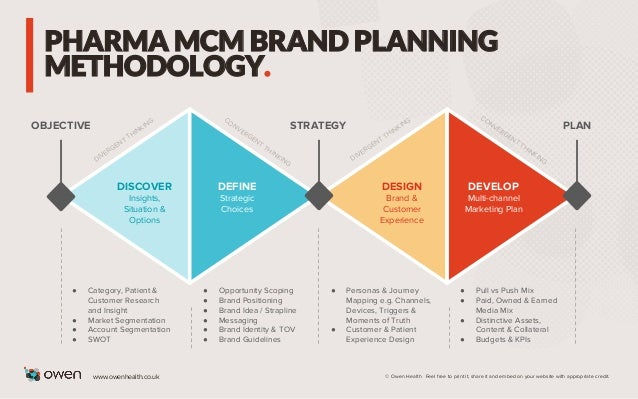 PHARMA MCM BRAND PLANNING METHODOLOGY. DISCOVER Insights, Situation & Options ● Category, Patient & Customer Research and ...