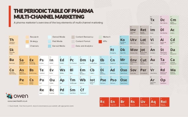 THE PERIODIC TABLE OF PHARMA MULTI-CHANNEL MARKETING 1 Therapeutic Perception Th A pharma marketer's overview of the key e...