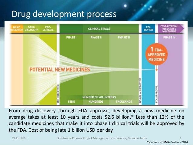 100  original papers  u0026 case study 3 drug development