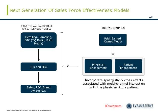 Pharma saleforce effectiveness & digital marketing