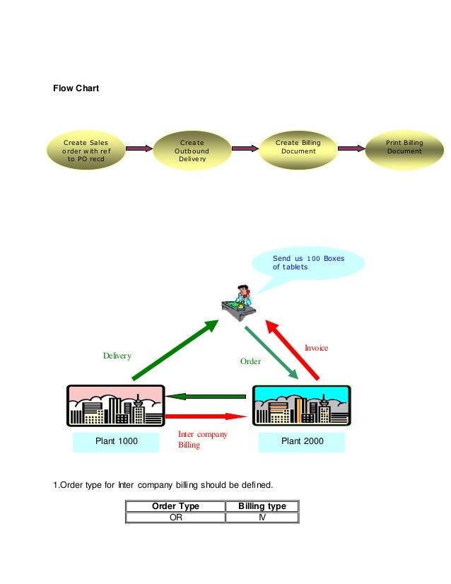 SAP SD Business Blueprint