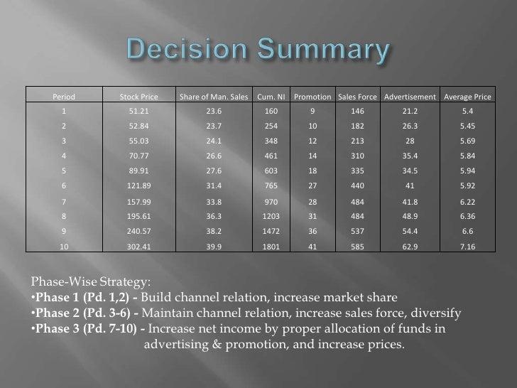 Marketing Simulation for Minnesota Micromotors, Inc