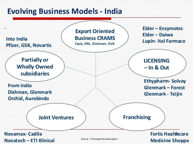 cipla porter s model Porter's competitive forcesporter&aposs five forces analysis is   according to porter, the five forces model should be used at the.