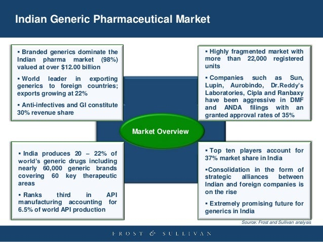 Generic Drugs, Are They as Good as Brand Names?