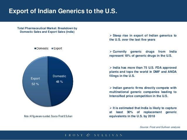 Global Generic Pharmaceutical Market - Qualitative and Quantitative A…