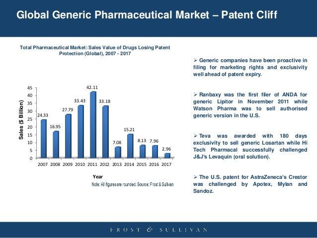Global Generic Pharmaceutical Market - Qualitative and