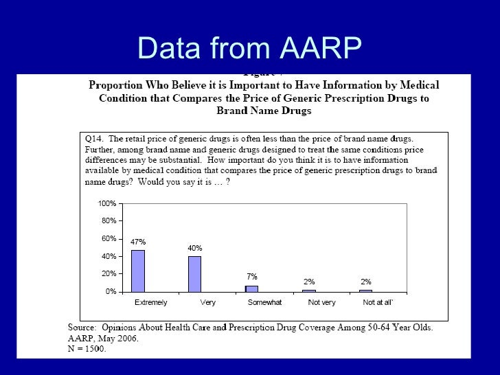 Data from AARP
