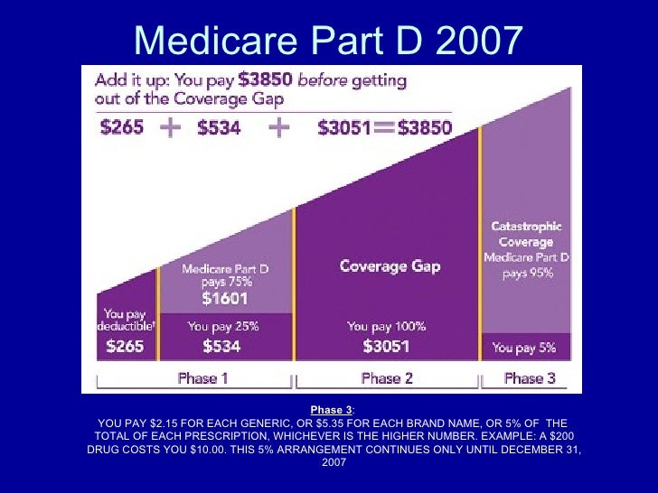 Medicare Part D 2007 Phase 3 :  YOU PAY $2.15 FOR EACH GENERIC, OR $5.35 FOR EACH BRAND NAME, OR 5% OF THE TOTAL OF EACH...