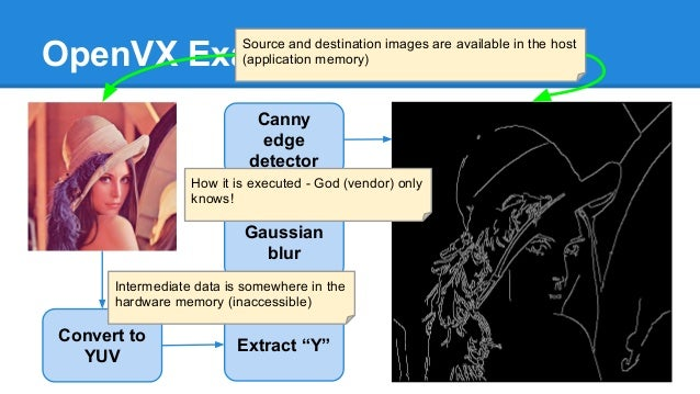 """OpenVX Example Convert to YUV Extract """"Y"""" Gaussian blur Canny edge detector Source and destination images are available in..."""