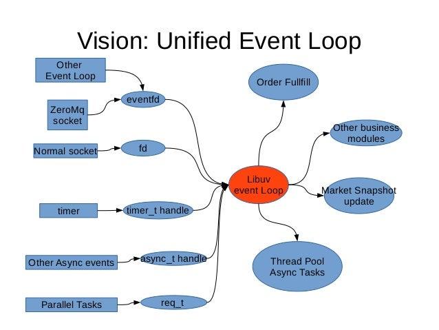 Zmq Event Loop
