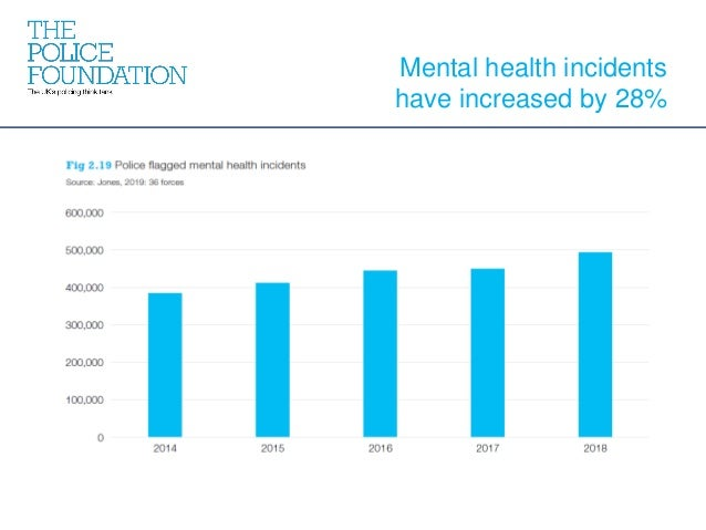 Mental health incidents have increased by 28%