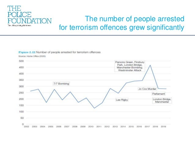 The number of people arrested for terrorism offences grew significantly