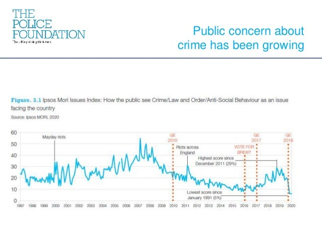 Public concern about crime has been growing
