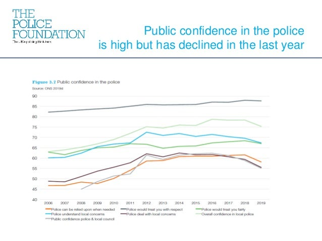 Public confidence in the police is high but has declined in the last year