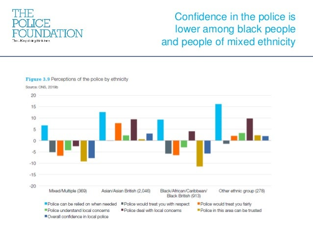 Confidence in the police is lower among black people and people of mixed ethnicity