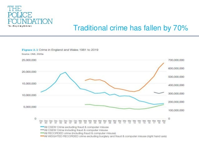 Traditional crime has fallen by 70%