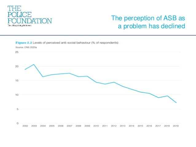 The perception of ASB as a problem has declined