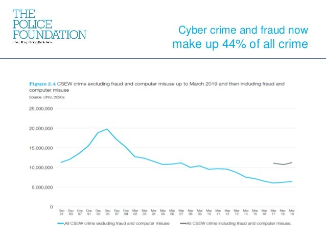 Cyber crime and fraud now make up 44% of all crime