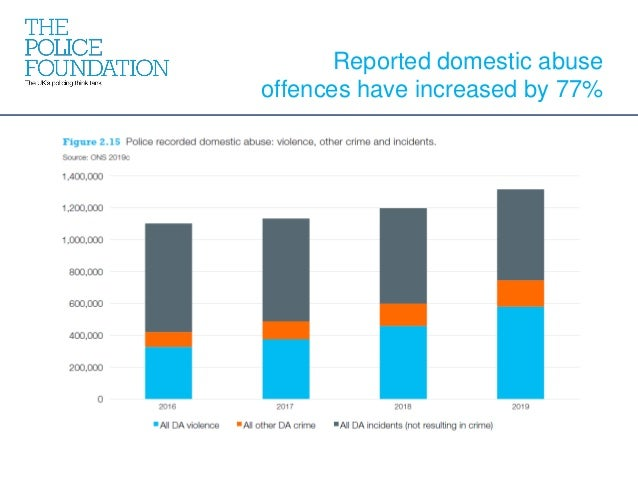 Reported domestic abuse offences have increased by 77%