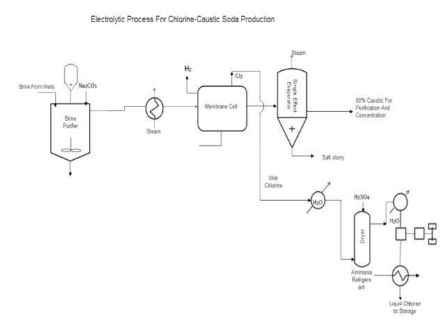 MANUFACTURE OF CHLORINE - CAUSTIC SODA USING ELECTROLYSIS PROCESS (ME…