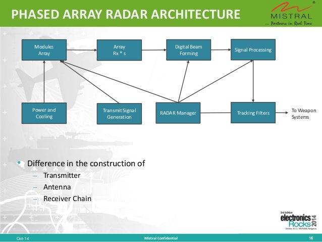 Elec Tricks: Turning AESA Radars Into Broadband Comlinks