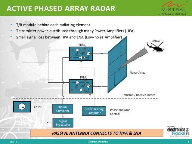Multi-Funtion Phased Array Radar