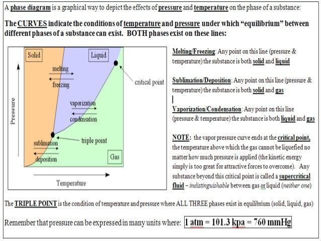 phase diagram tutorial 5.2