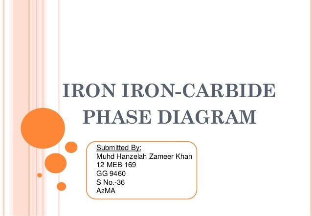 IRON IRON-CARBIDE PHASE DIAGRAM Submitted By: Muhd Hanzelah Zameer Khan 12 MEB 169 GG 9460 S No.-36 A2MA