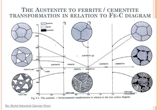 Metastable IronCarbon FeC Phase Diagram  CALPHAD