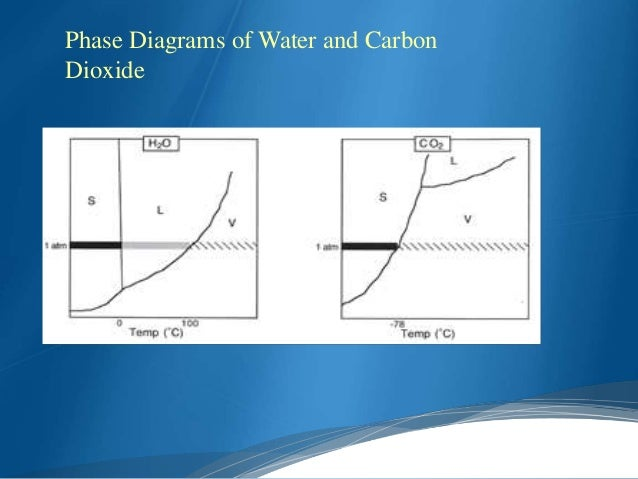 Phase Diagram Of Water And Carbon Dioxide